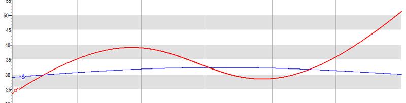 Mars-Uranus-Quadrat, grafische Ephemeride
